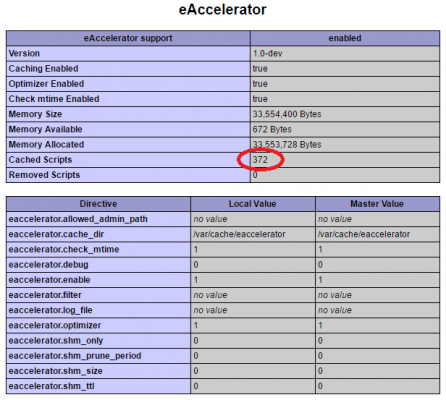 eAccelerator-test